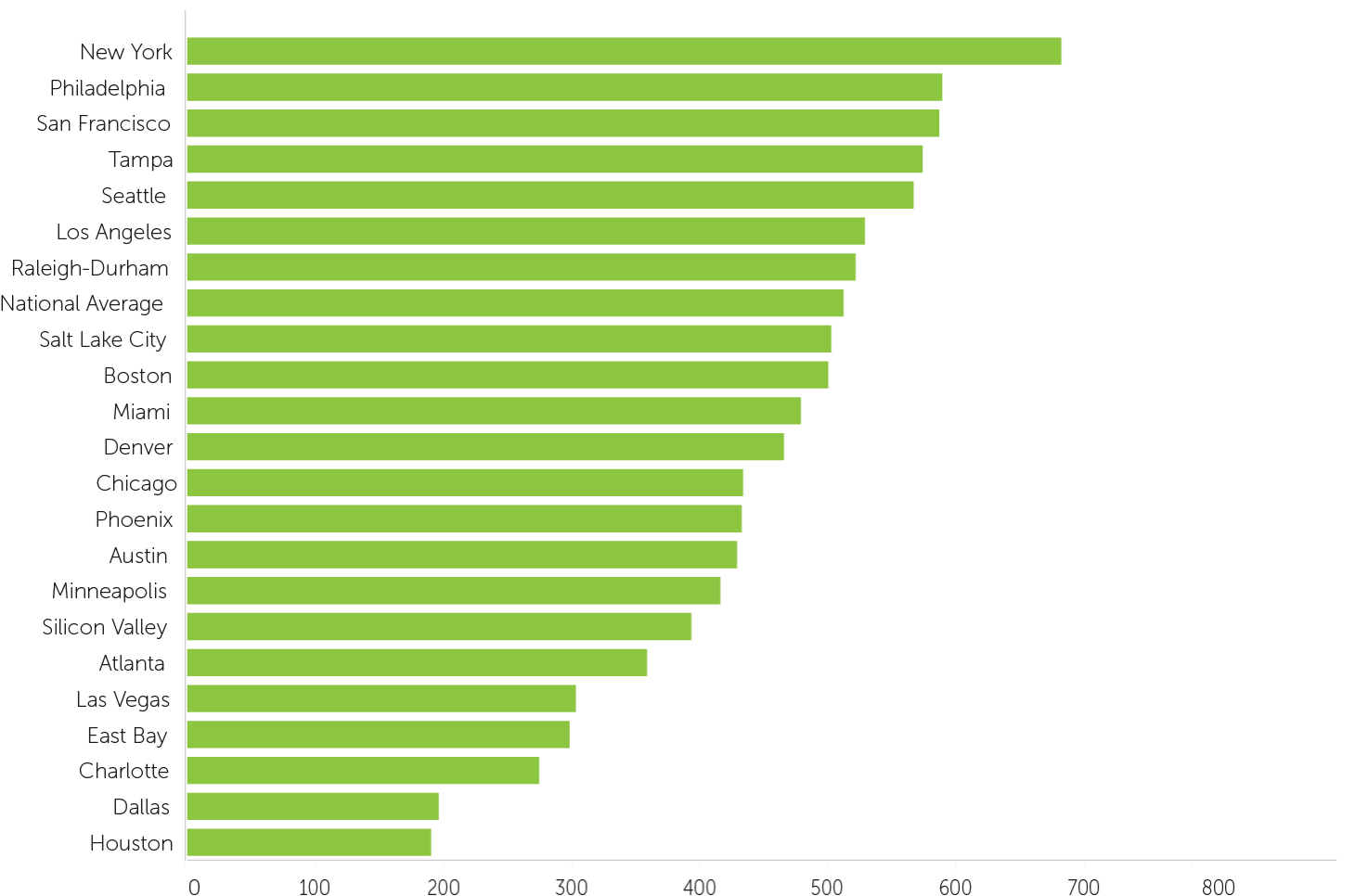 Average Monthly Rent per Person